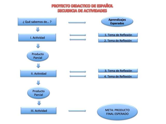 Diagrama PD