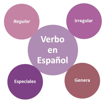 Verbo_en_espanol