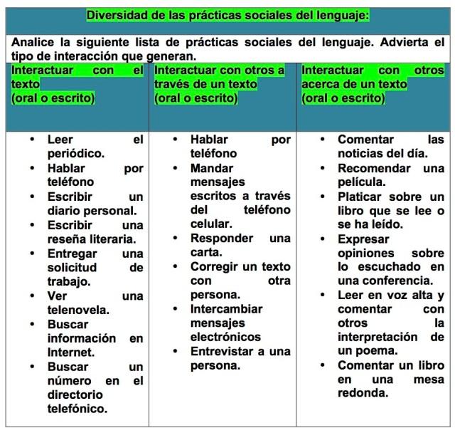 Diversidad de las prácticas sociales del lenguaje