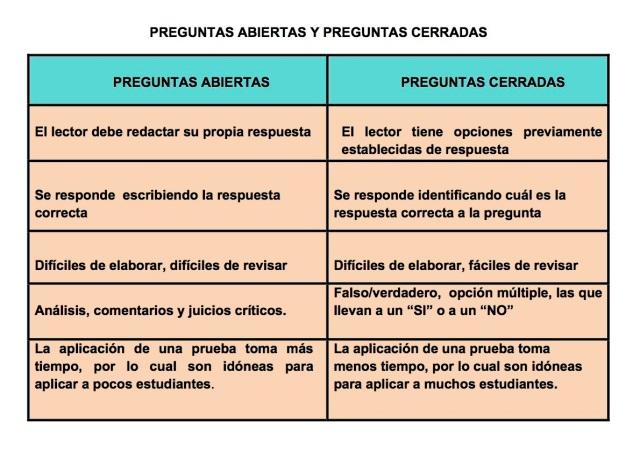 PREGUNTAS ABIERTAS Y PREGUNTAS CERRADAS