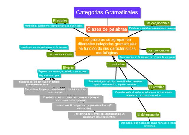 categorias gramatical imagen