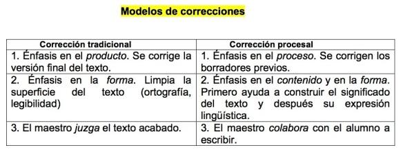 Modelos de correcciones