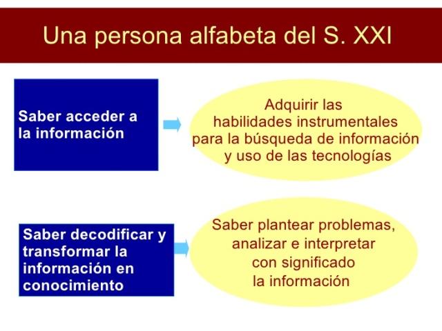 alfabetizacion-informacional-bibliotecas-16-728