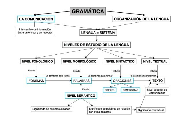 00-gramaticaeso
