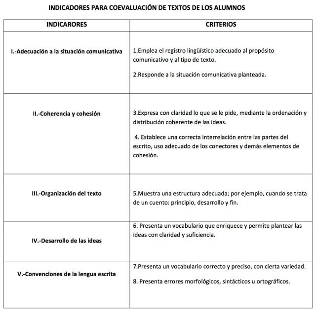 INDICADORES PARA COEVALUACIÓN DE TEXTOS DE LOS ALUMNOS