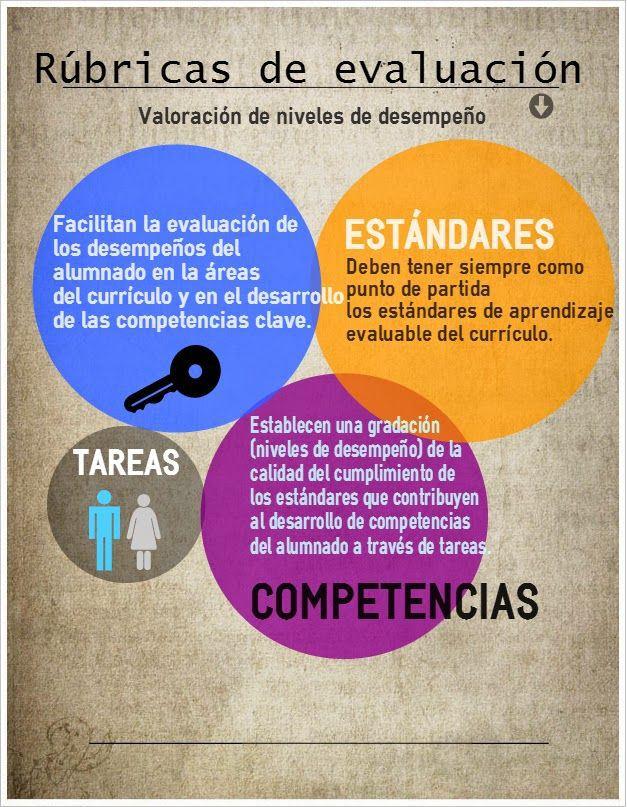 rubricasevaluacic3b3nafinandoidea-infografc3ada-bloggesvin