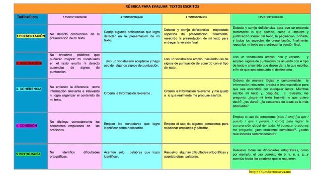 8rc3babrica-para-evaluar-textos-escritos
