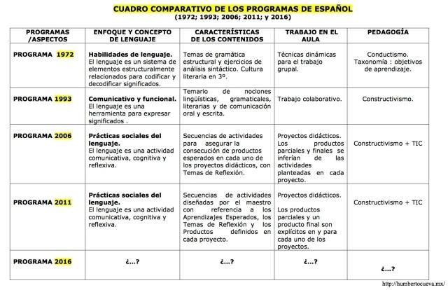 A la espera del Programa 2016-CUADRO COMPARATIVO DE LOS PROGRAMAS DE ESPAÑOL