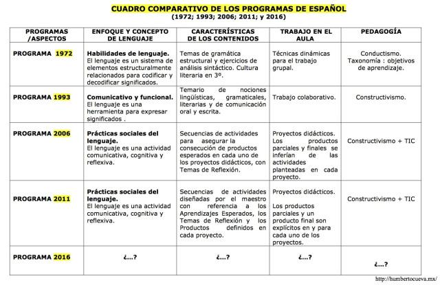 a-la-espera-del-programa-2016-cuadro-comparativo-de-los-programas-de-espac3b1ol