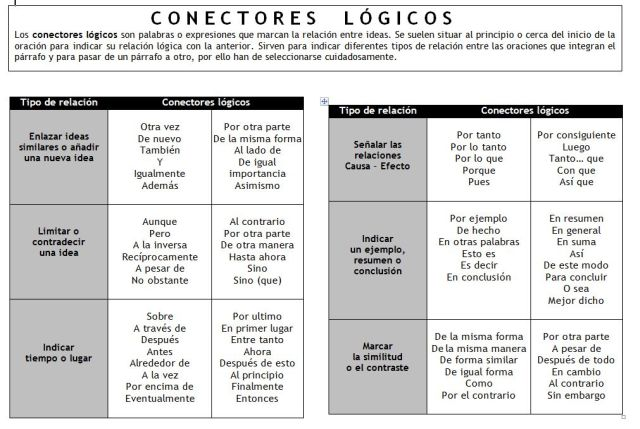 conectoreslc3b3gicosexpresionesestablecerrelacionesideas-infografc3ada-bloggesvin