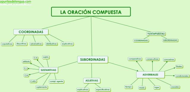 esquema-clasificacic3b3n-oracic3b3n-compuesta