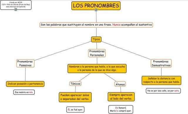 los-pronombres1
