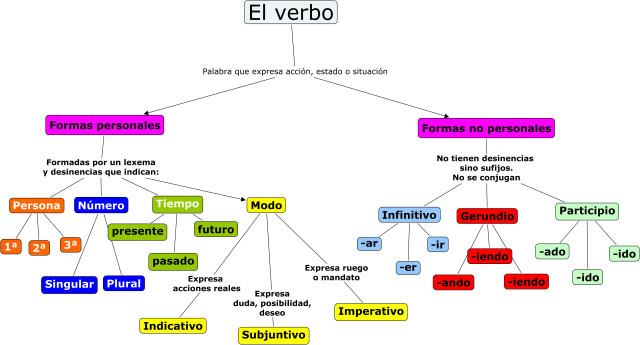 el-verbo-1