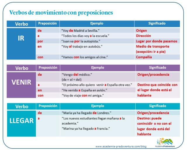 verbos-movimiento-preposiciones-infografia